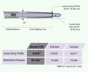 across cto rx lesion entry-1